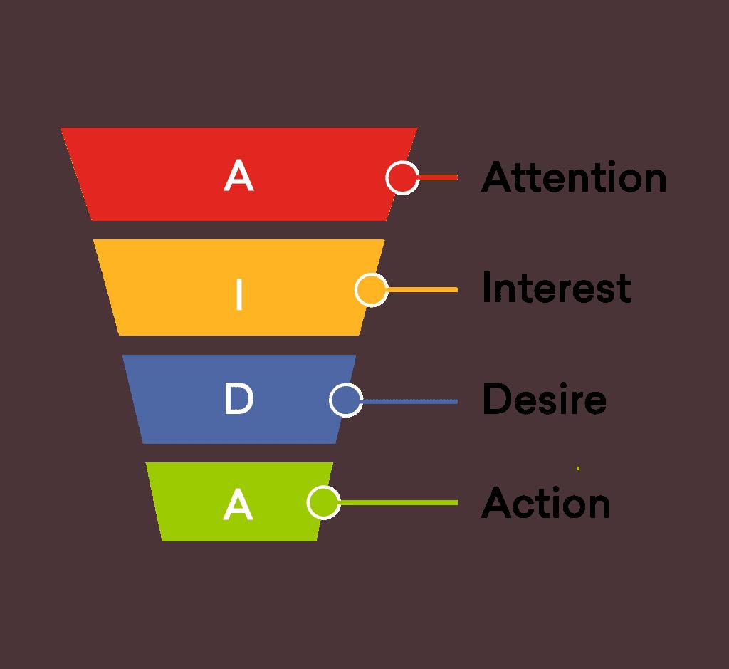 Rappresentazione grafica Metodo AIDA (Attention, Interest, Desire, Action)